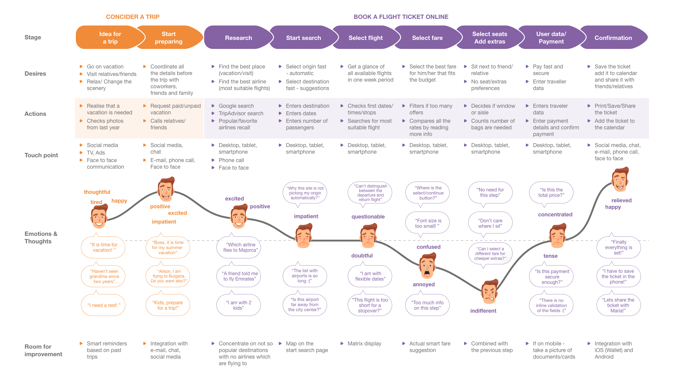 Customer User Journey Map